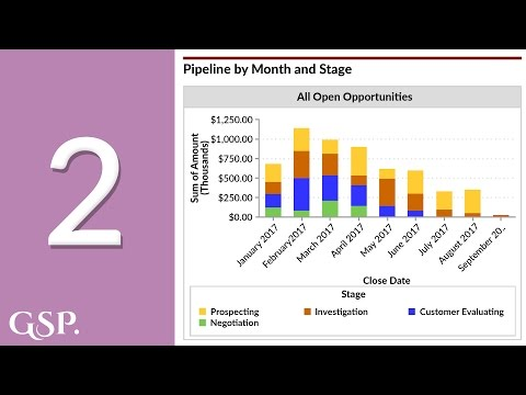 2 | Pipeline by Month and Stage Salesforce Dashboard Chart