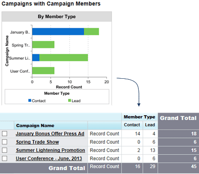 The Campaigns with Campaign Members report tells how how many leads and contacts are associated with each marketing campaign.