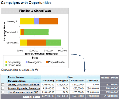 The Primary Campaign Source field on the opportunity means we can measure marketing ROI across different marketing campaigns.