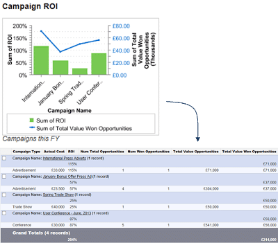 The Campaign Return on Investment report on the marketing dashboard tells us how effective each marketing campaign is in generating additional revenue.
