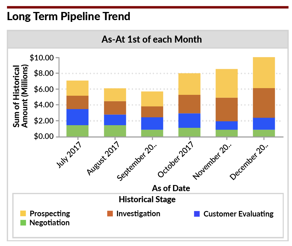 track your sales pipeline trend to know if it s growing or shrinking