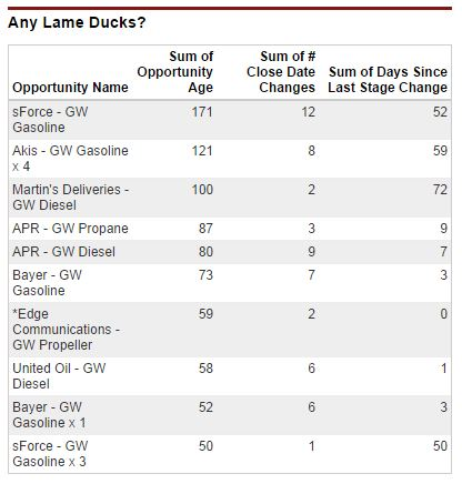 Dashboard table showing number of days the opportunity has been open, the number of changes to the close date and the number of days since the opportunity stage was last updated.