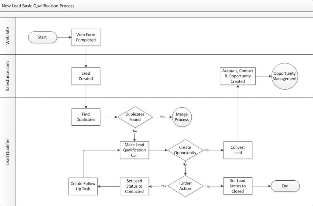 Lead process diagram for qualifying a new Lead.