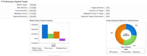 These metrics indicate whether the sales funnel is big enough to meet quota in salesforce.