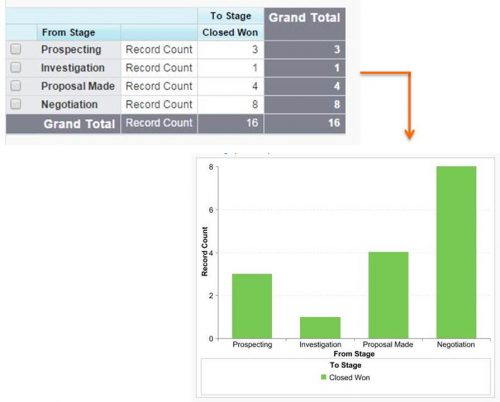 Salesforce report and dashboard chart that shows the From and To Changes in the Opportunity Stage.