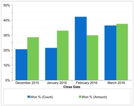 Use a dashboard chart to compare opportunity win rates.