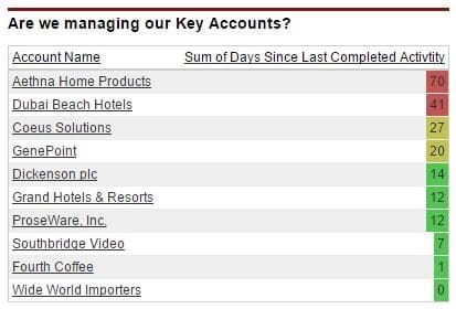 Key Account Last Activity Dashboard Table