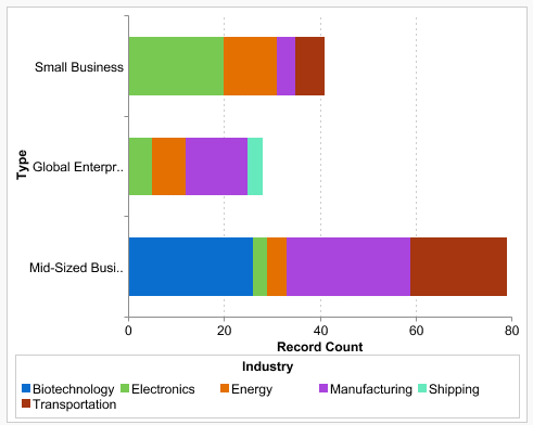 Salesforce dashboard chart that shows account segmentation using firmographic data.