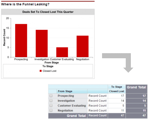 salesforce dashboard chart based on the leaking funnel report.