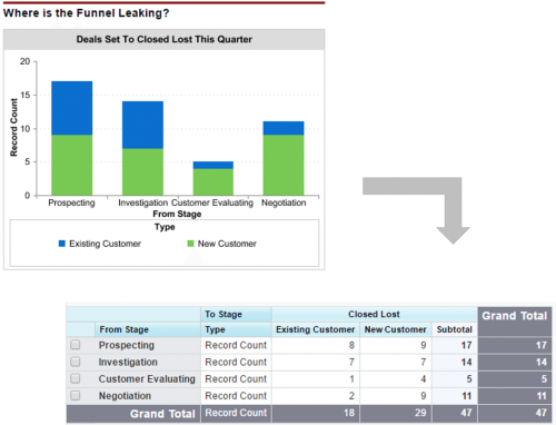 Leaking funnel of new customers compared to existing customers.