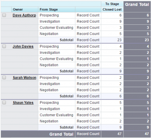 Salesforce report that shows the leaking funnel for each salesperson.