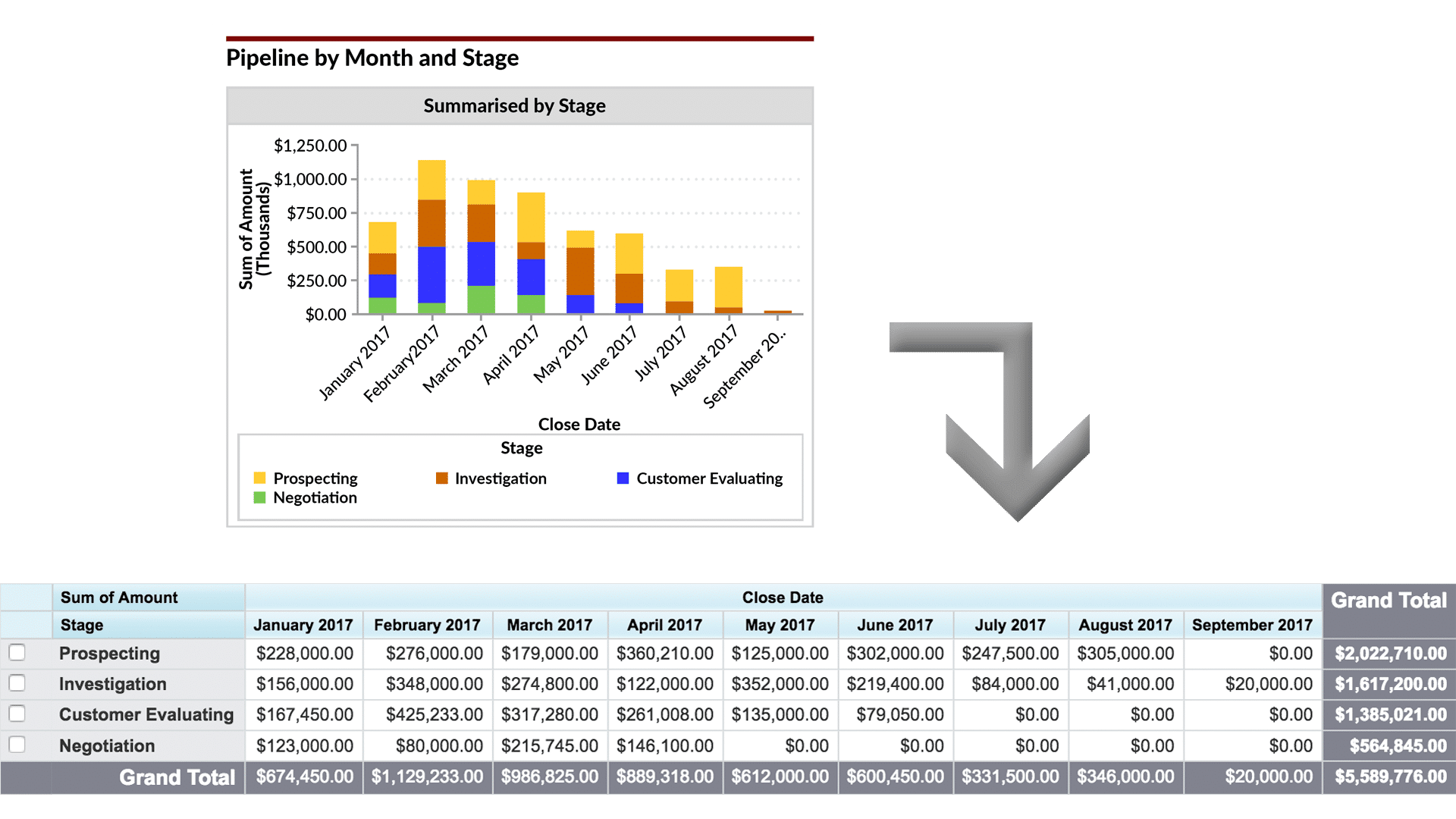 12 Must Have Salesforce Dashboard Sales And Pipeline Charts With Then Make A Prediction Of What Happens When The Switch Is Opened Chart Shows Value Opportunities That Are Due To Close Each Month Within We Can See Deals In Terms Opportunity Stage