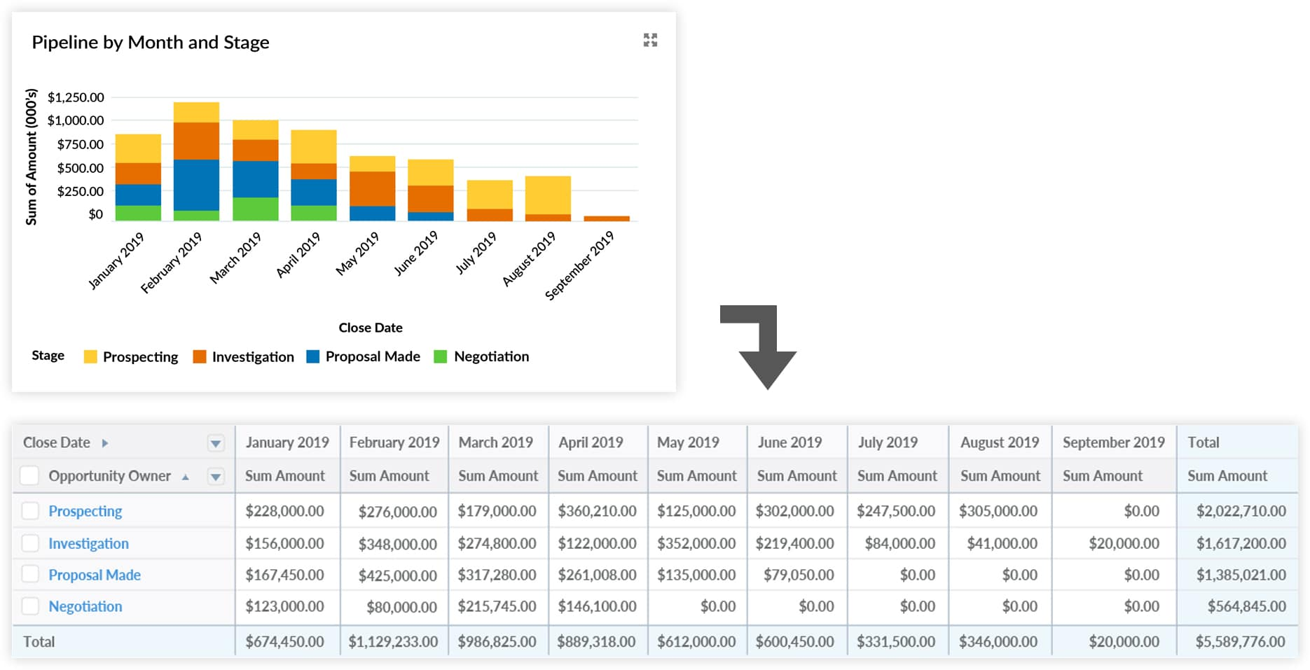 12 Must-Have Salesforce Dashboard Sales And Pipeline Charts