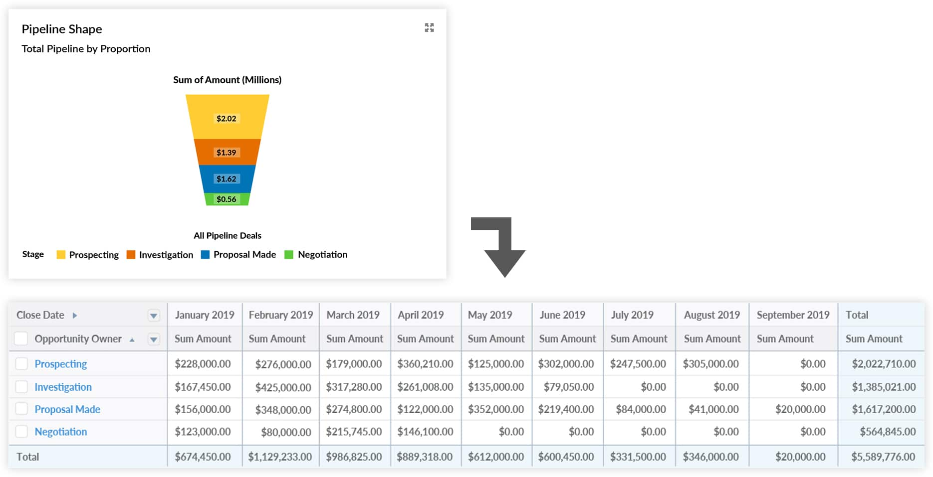 12 Must-Have Salesforce Dashboard Sales And Pipeline Charts With