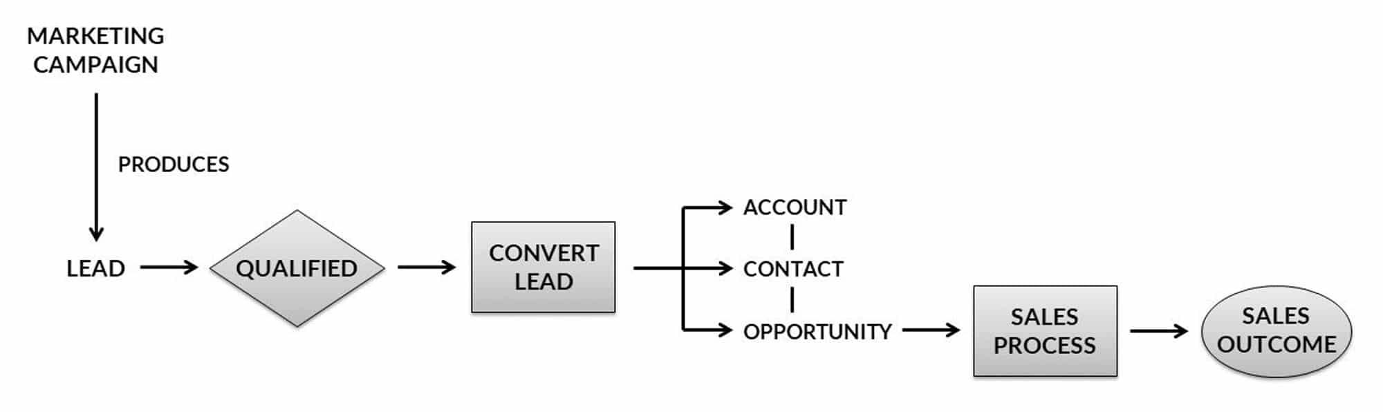 Lead conversion occurs when one person (usually in Marketing or Sales) 'converts' an existing lead into an Account, Contact, and Opportunity.  The Sales team pick up the Opportunity and drive it through the sales process.