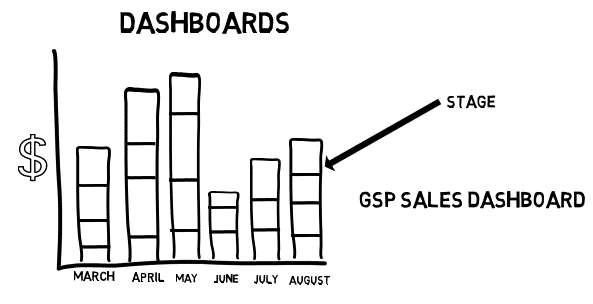 In the salesforce Sales Cloud, dashboards are a powerful way to view the Stage, Close Date and Amount.