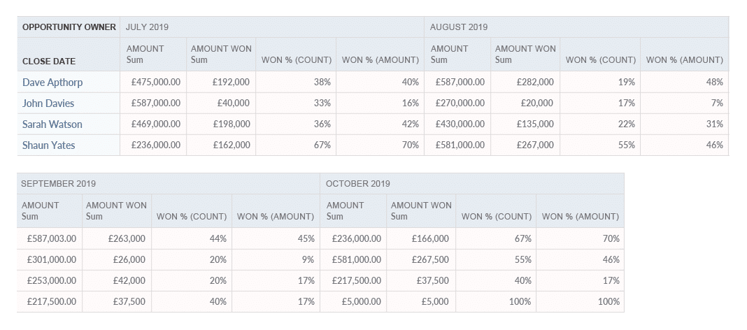 salesforce win rate report showing opportunity conversion rates.