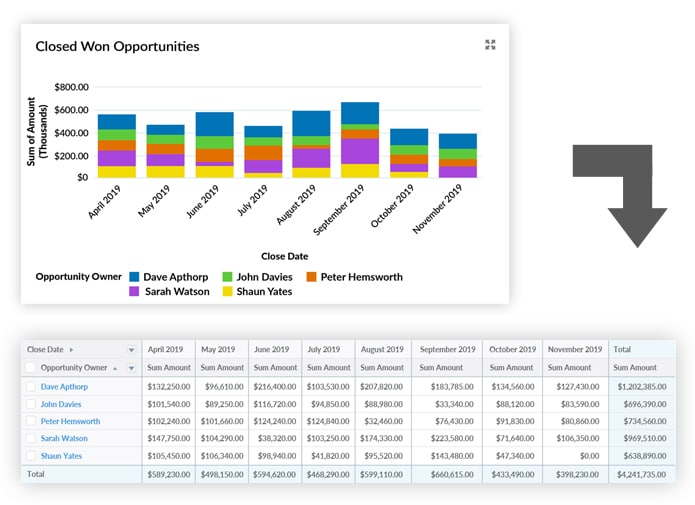Salesforce dashboard chart shows closed won opportunities by salesperson.