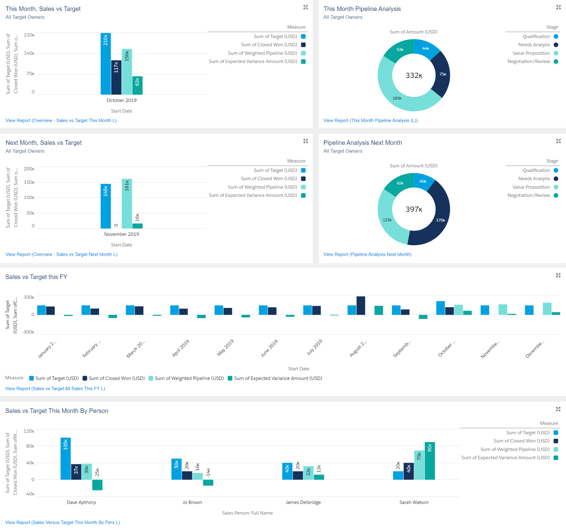 Salesforce Dashboard included with the GSP Target Tracker