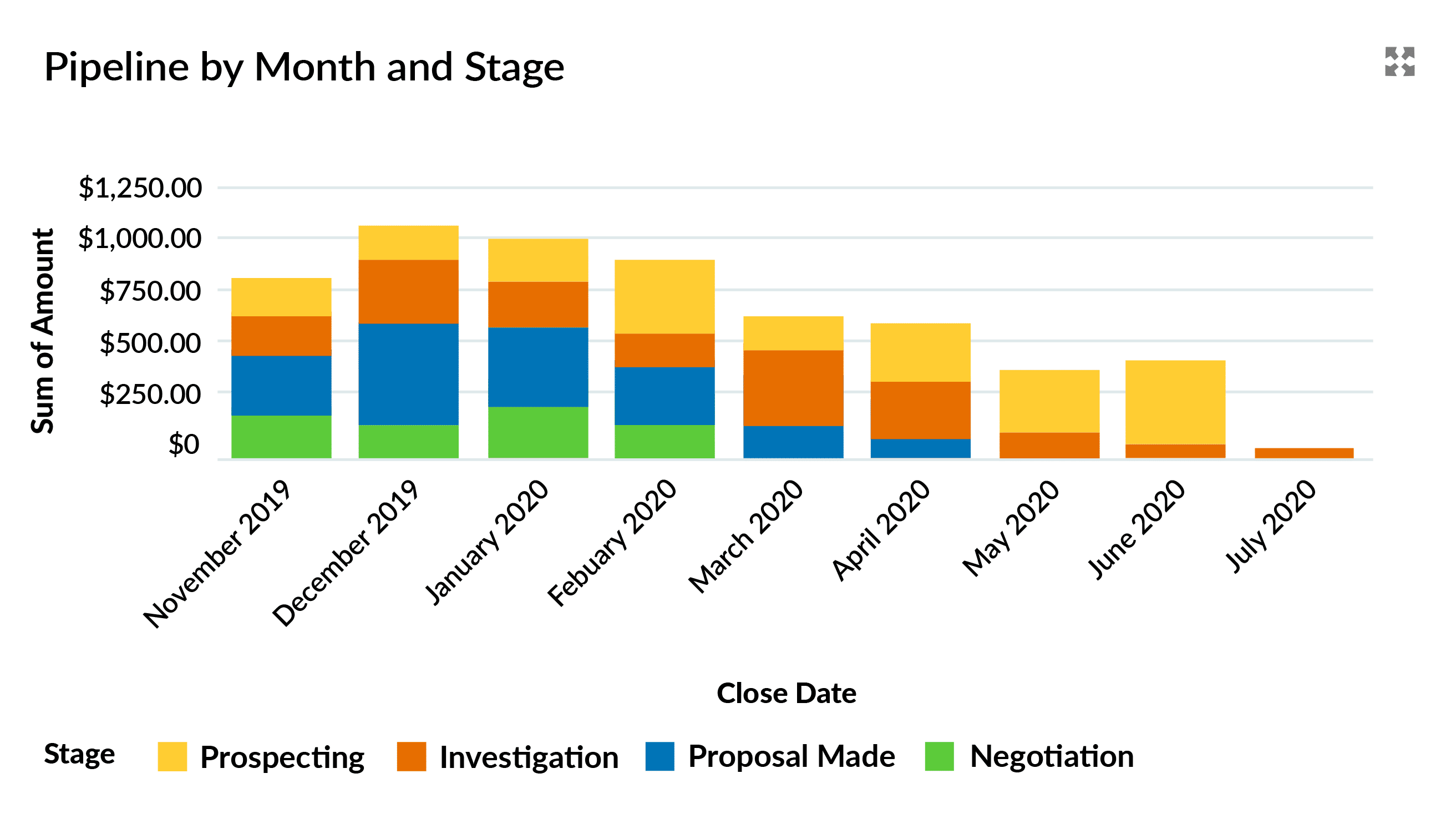 This dashboard chart shows how the stages combine with the Close Date and Amount to deliver pipeline visibility.