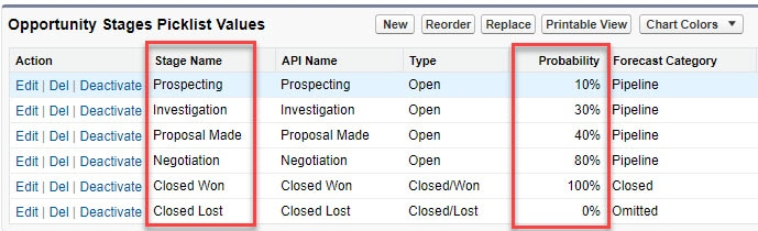 In Salesforce, each opportunity stage links to a percentage probability