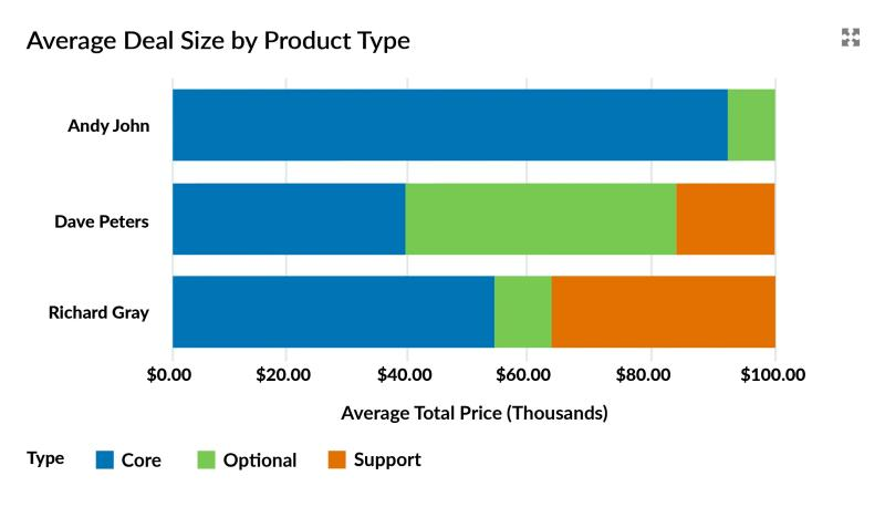 Average deal size by product family.