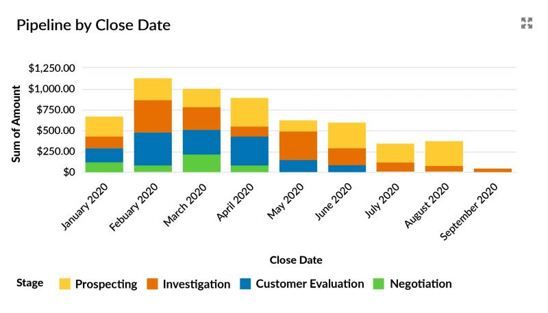 Using opportunity products in Salesforce delivers significantly better visibility of the sales pipeline compared to using multiple fields.