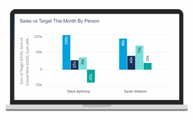 Screenshot showing sales versus target in Salesforce.