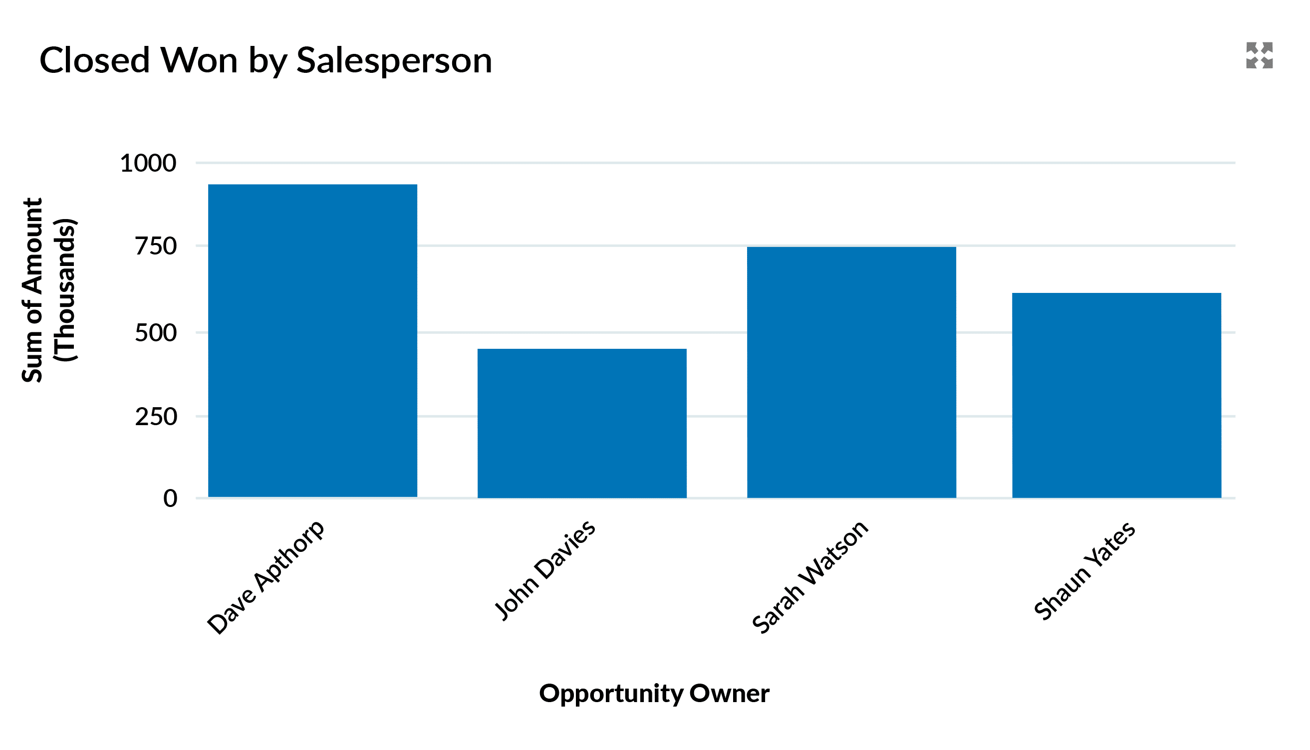 Salesforce dashboard chart showing total sales by salesperson.