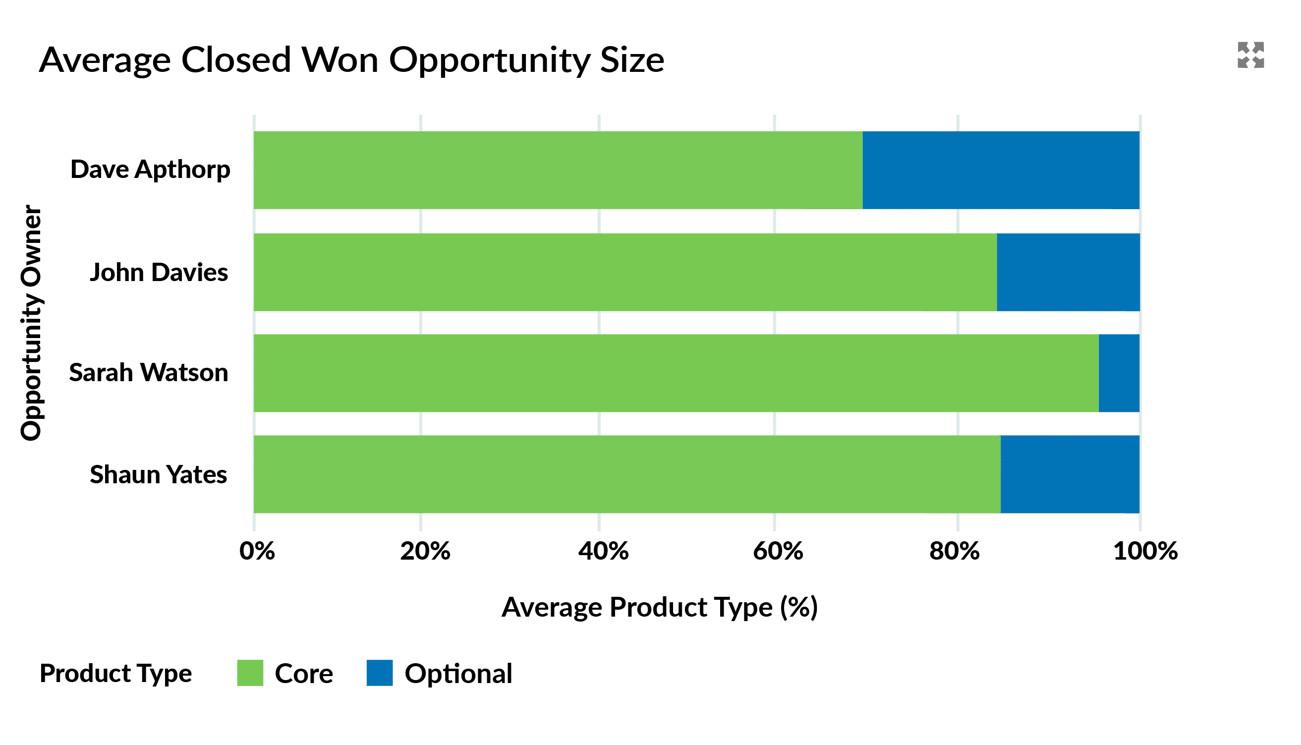 Dashboard chart that splits the average deal size into core and optional products.