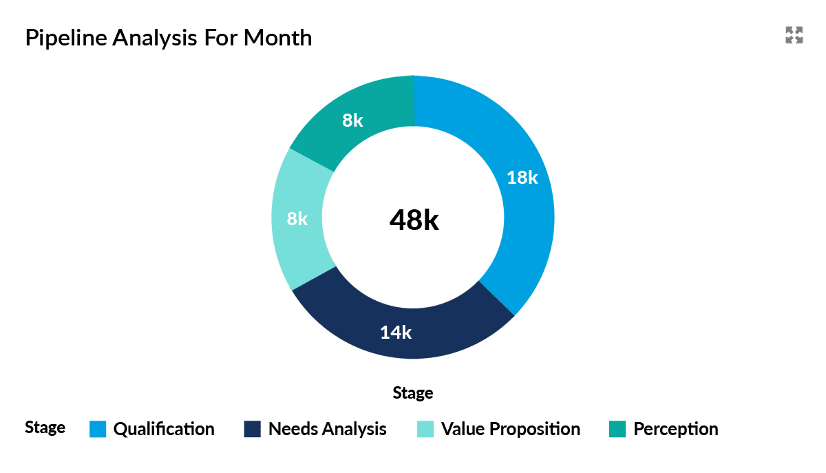 Doughnut chart analysing sales funnel for the month.
