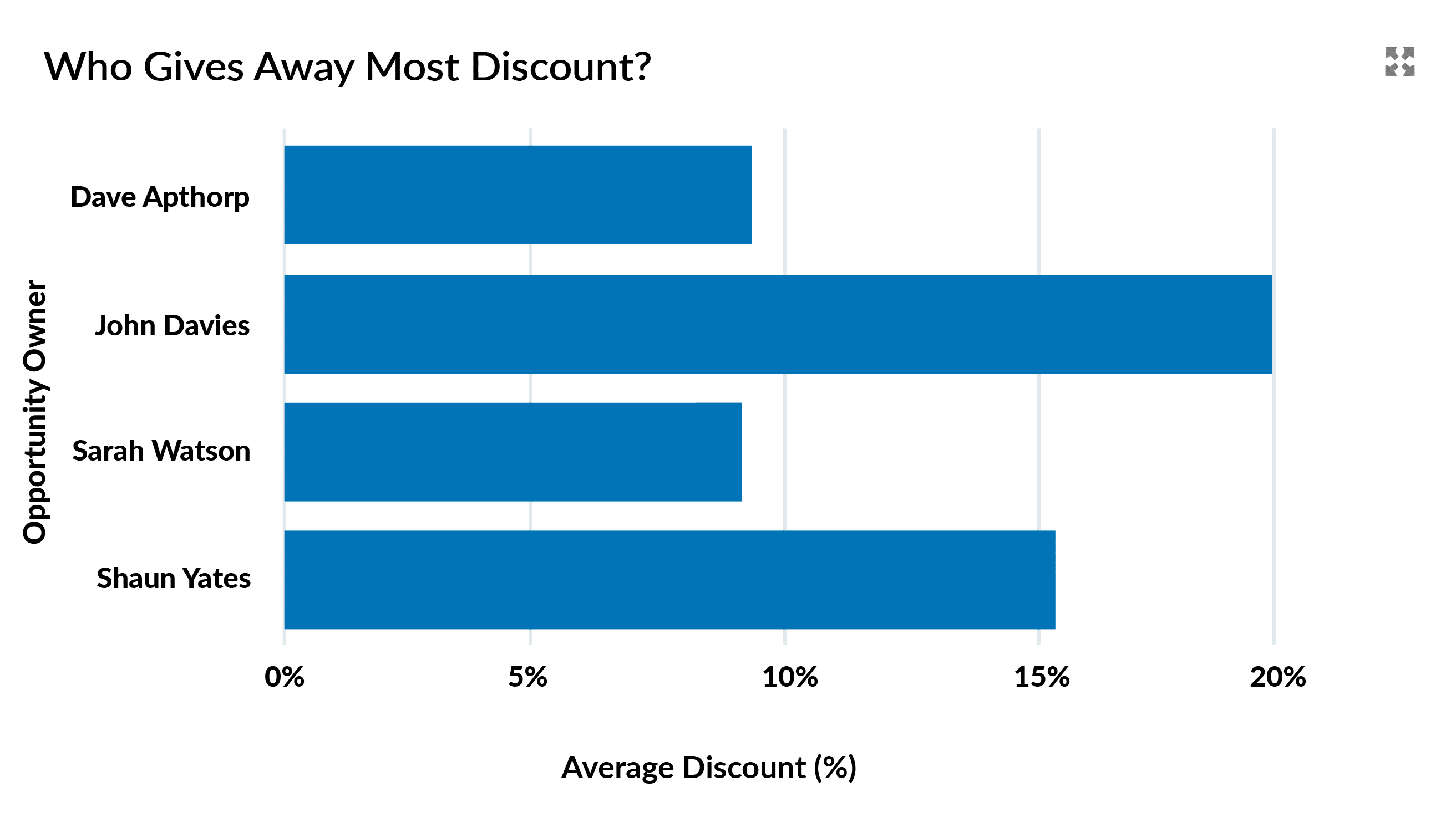 Salesforce dashboard chart showing discounts given away by each salesperson.