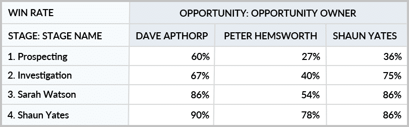 Dashboard chart summarizes the probability of winning a deal by salesperson.