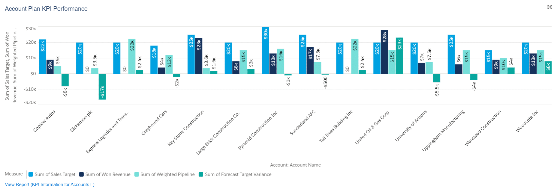 The dashboard chart reveals that seven customers are behind their Account Plan revenue target.