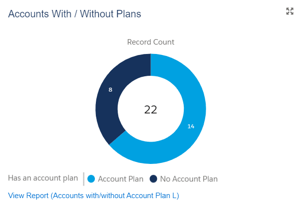 This dashboard chart shows the critical customers on which planning is still to take place.