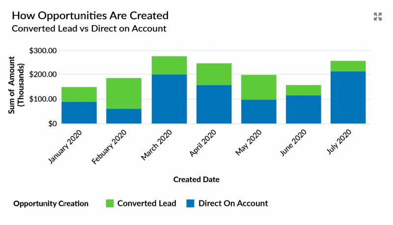 The lead conversion dashboard compares win rates on Opportunities created from converted Leads with Opportunities created directly on Account