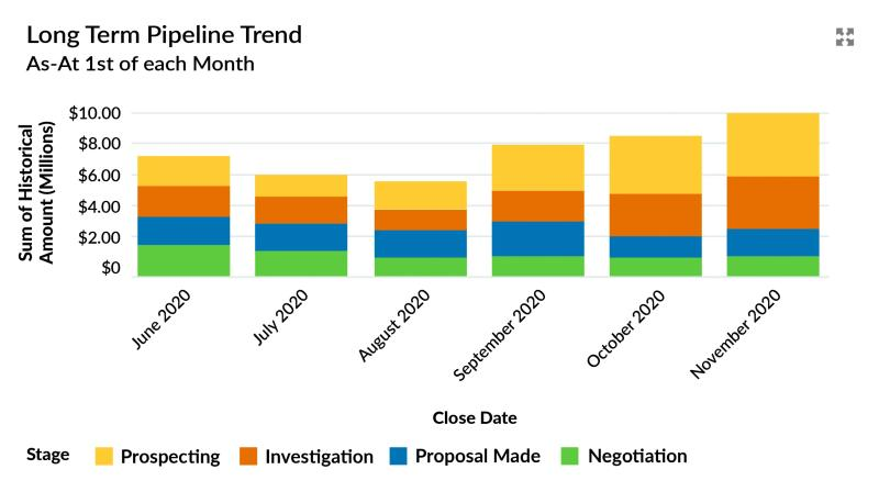 Example of an Opportunity Trends Report in Salesforce showing change in the pipeline size over time.