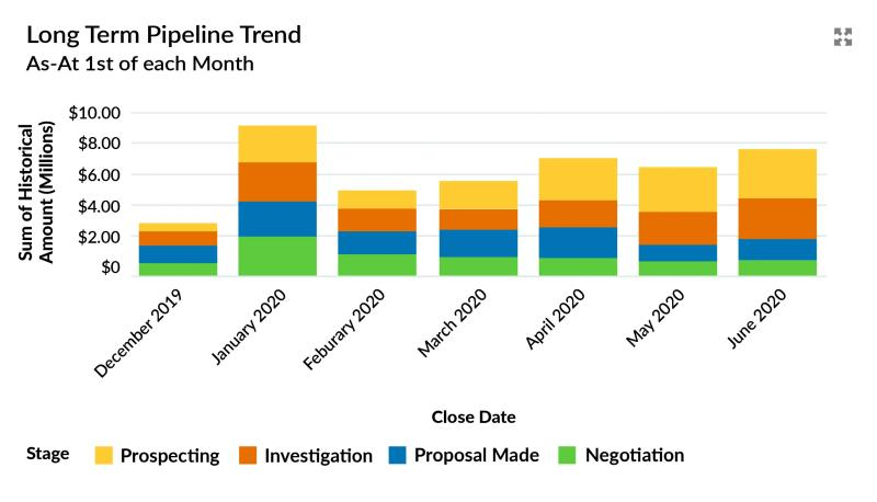 Long-term pipeline trend report showing negative early-stage funnel growth.