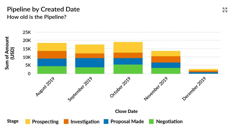 The pipeline by Created Date report is used to assess reasons for changes in the sales funnel trend.