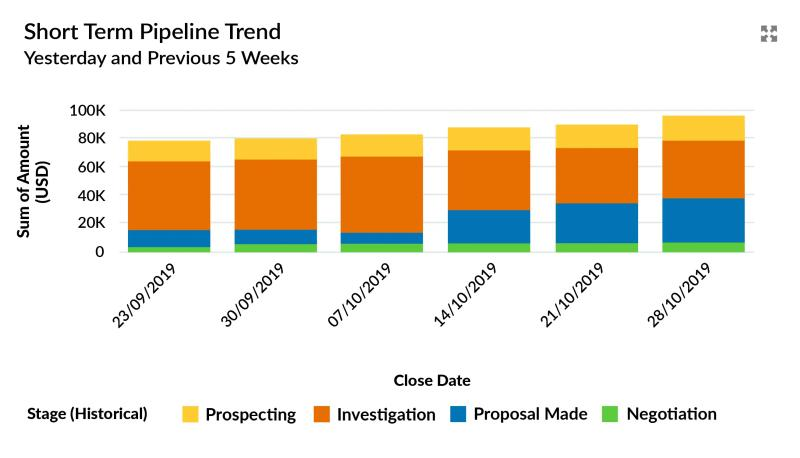 The Salesforce dashboard chart that tracks short-term changes in the pipeline trend is called Opportunities with Historical Trending.