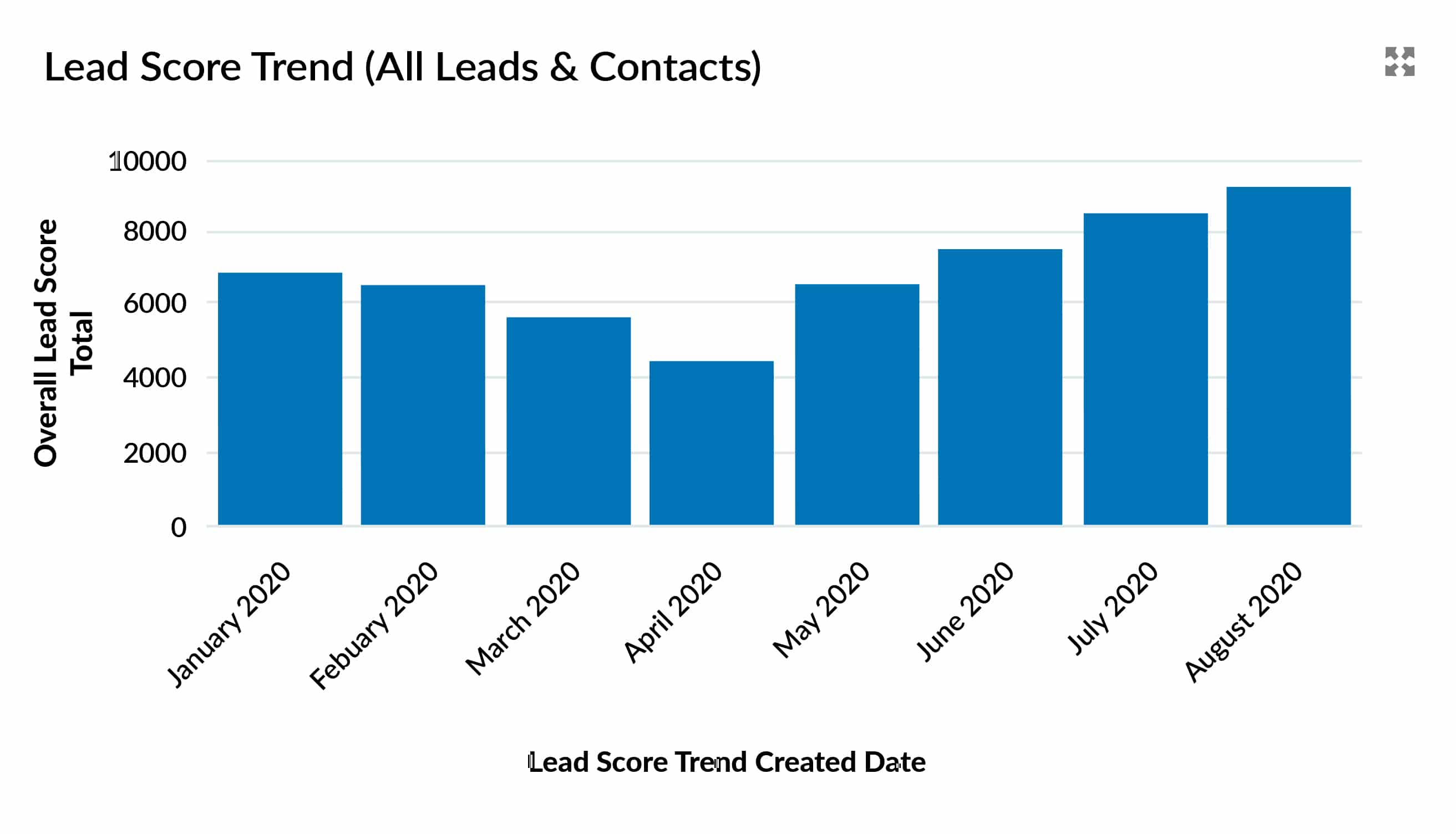Dashboard chart summarizes the level of content engagement for all leads and contacts.