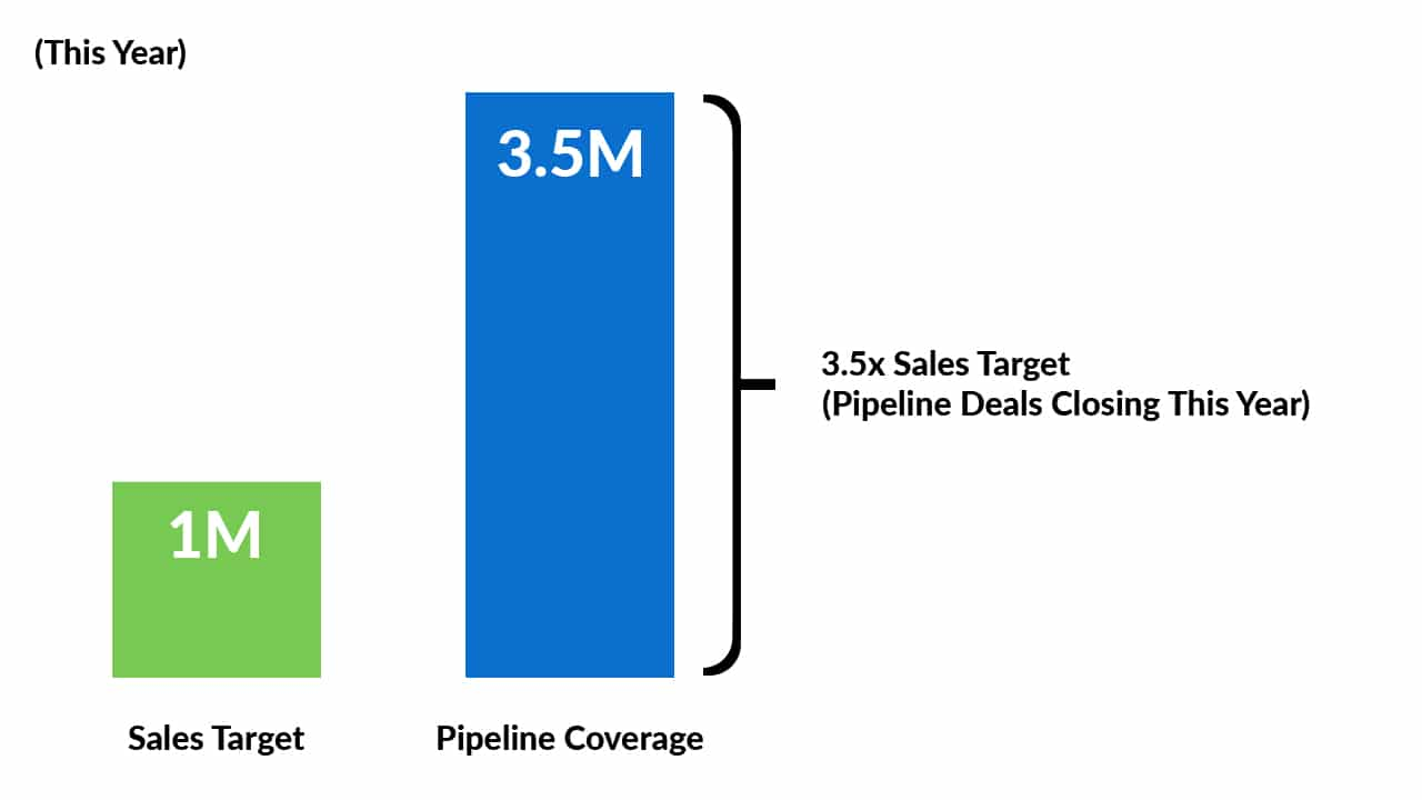 To calculate the ratio, you need a Salesforce report that measures the total pipeline size. Then divide the quota into the value of the funnel.