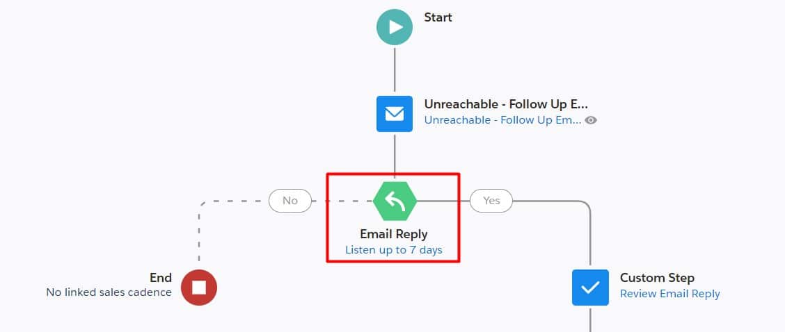 Listener Elements need to be positioned after Email Actions within Sales Cadences
