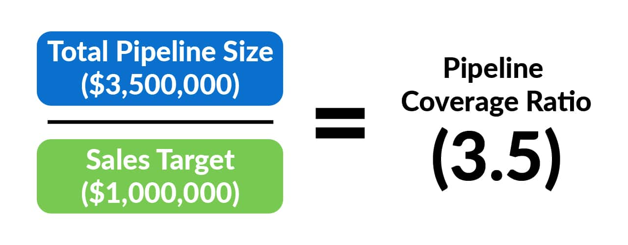 The formula explaining how to calculate your companies Pipeline Coverage