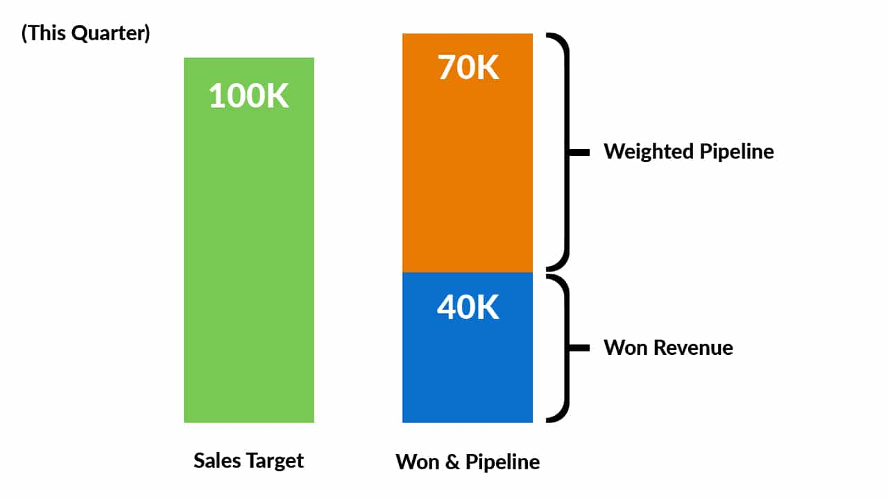 Compare your sales target with Expected Revenue to measure the pipeline coverage ratio.