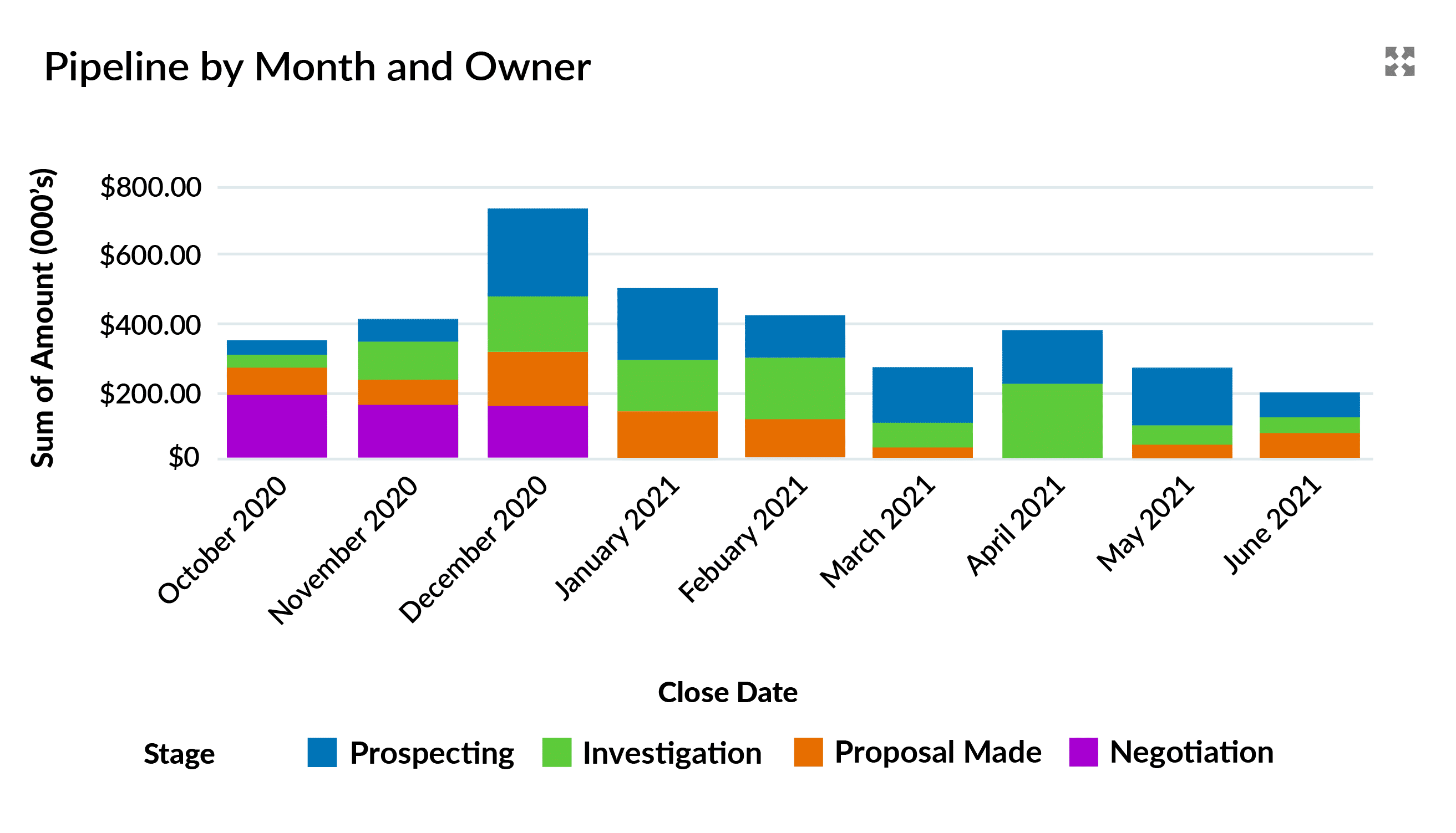 A Q4 Pipeline view by split by Month and Stage