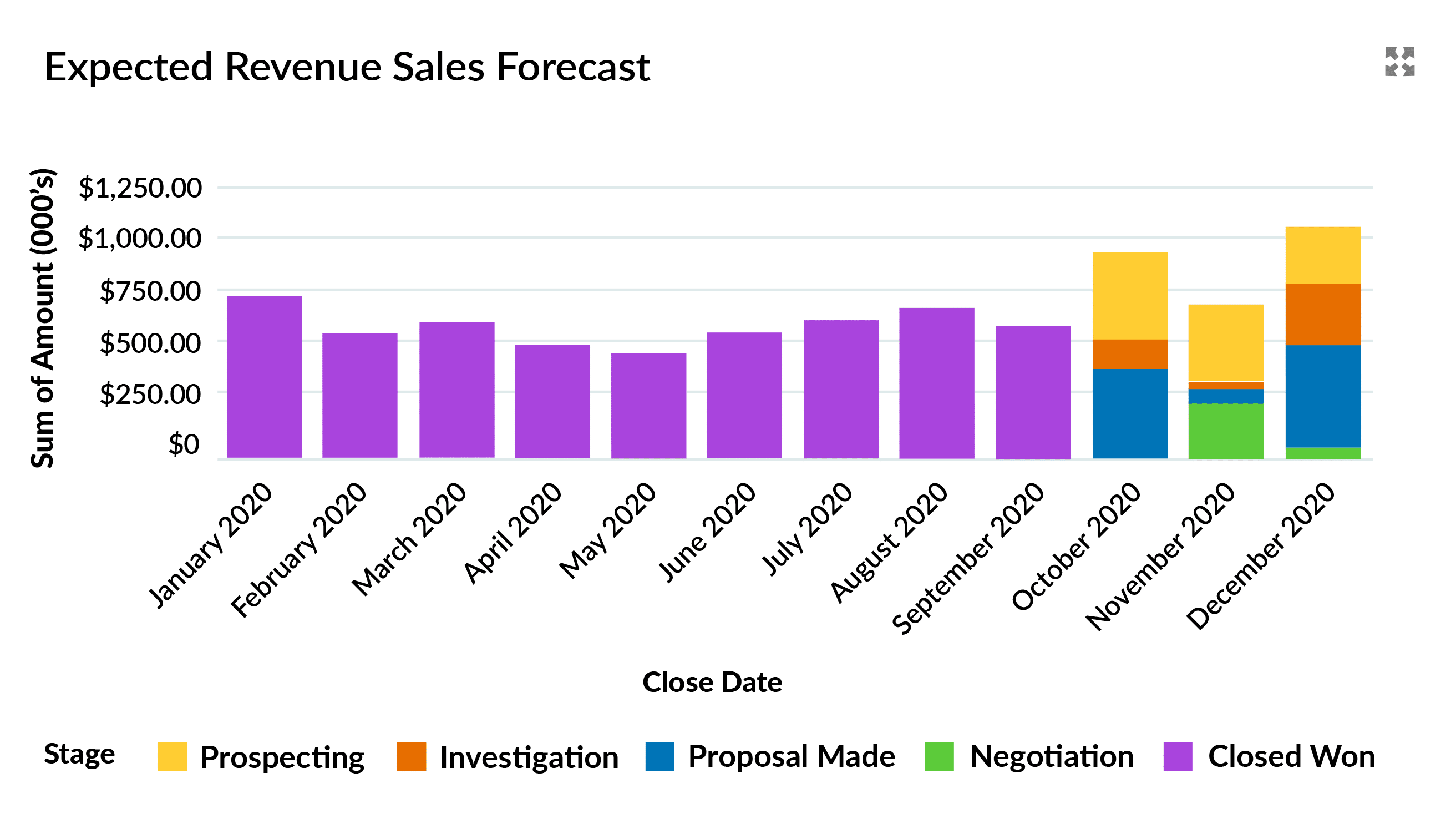 A chart showing Expected Revenue this year including previous Closed Won revenue