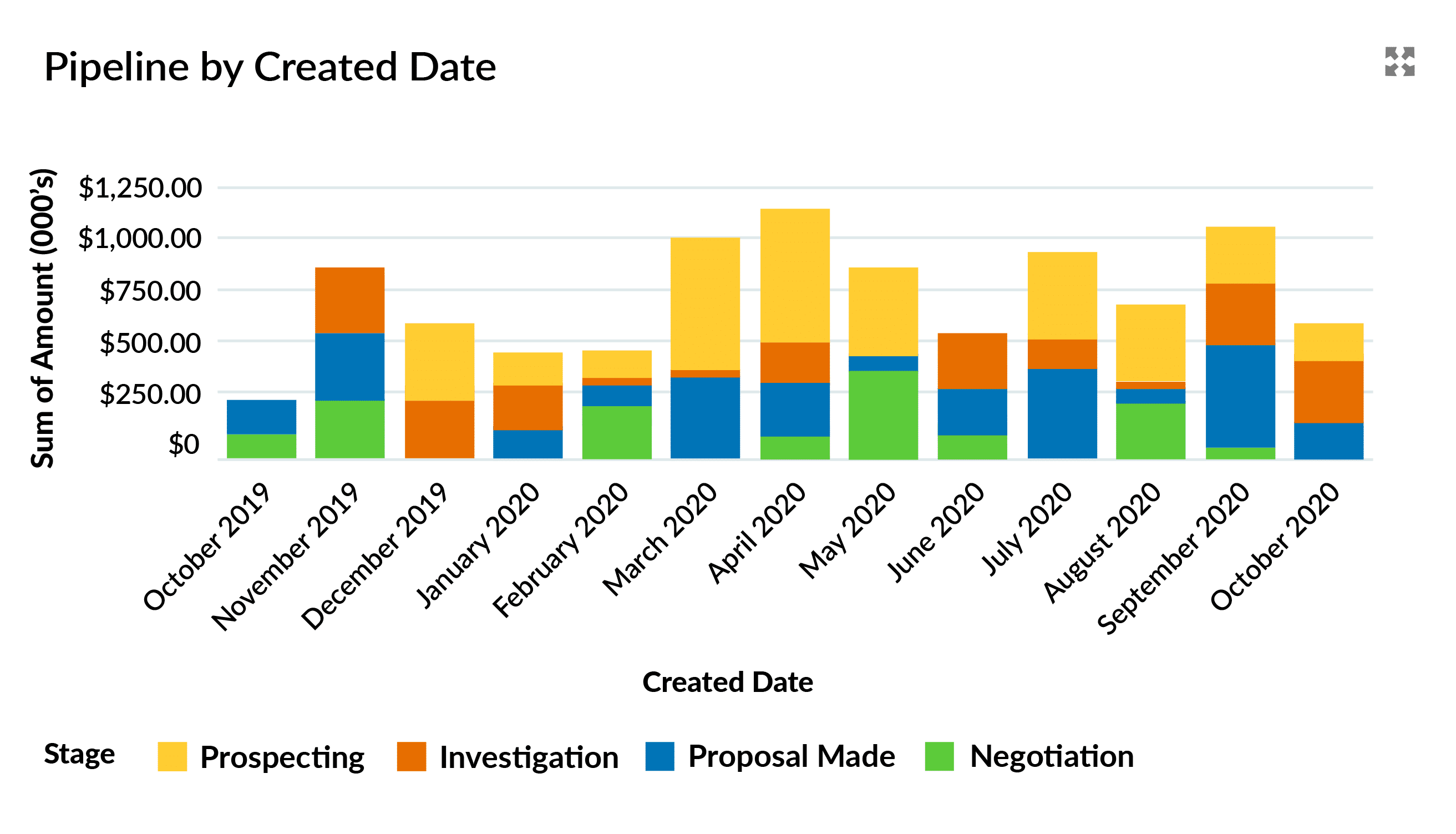 A Pipeline view by split by Created Date and Stage