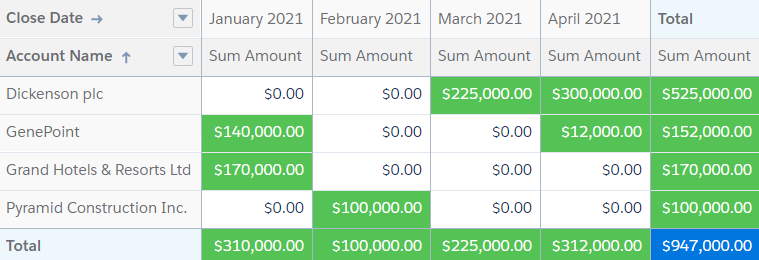 Salesforce Report showing top pipeline accounts with Opportunity Close Dates