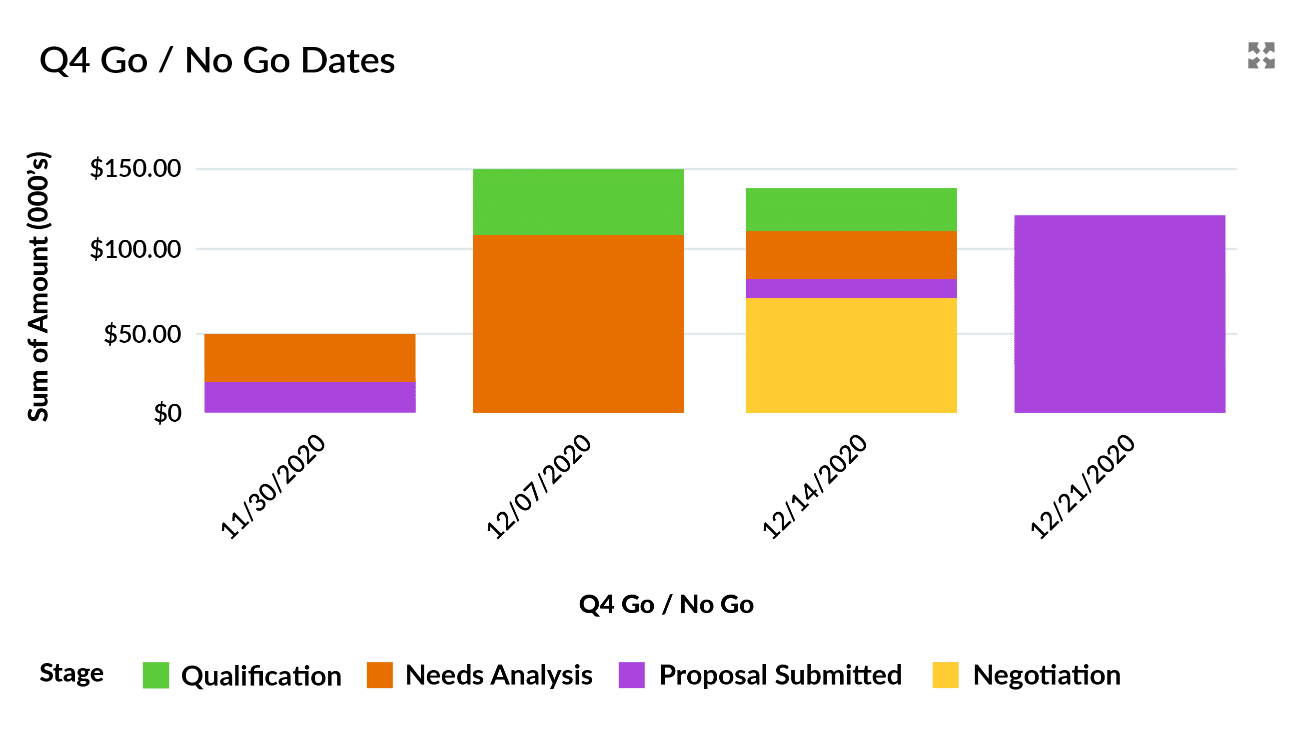 A Salesforce Dashboard Chart including the Q4 Go / No Go date